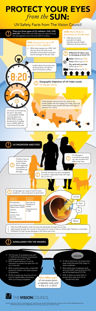 (2) UV Safety Infographic