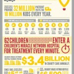 Support Children's Miracle Network with Walmart Gift Card #Giveaway